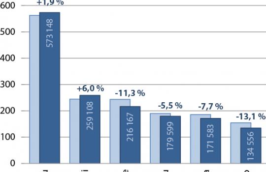 Kööpenhaminan reitin loppuminen kasvattanut kotimaan lentojen osuutta