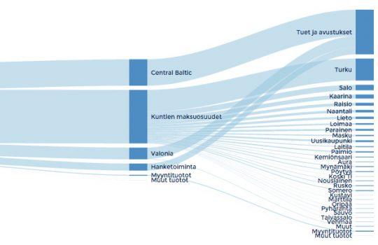 Visualisointi havainnollistaa talousarvioita