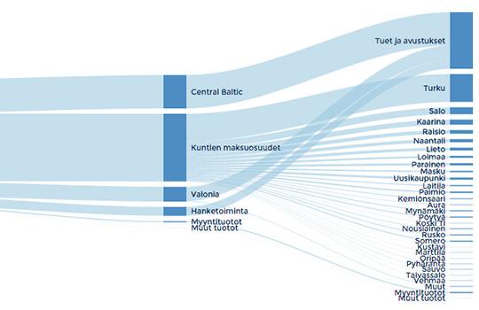 Varsinais-Suomen liiton talousarvio 2016
