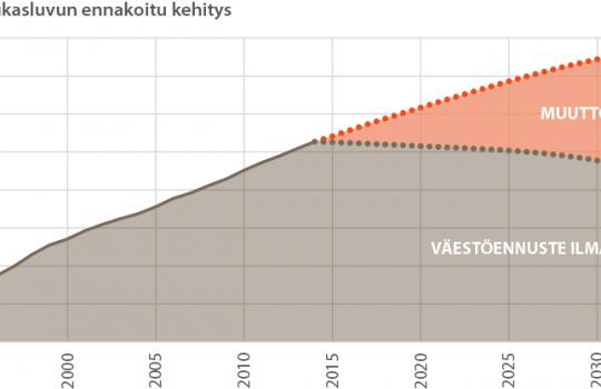 Varsinais-Suomen väestönkasvun ennustetaan hidastuvan
