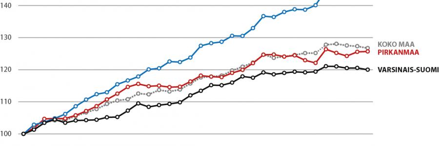 Työttömyyden kasvu hidastuu Varsinais-Suomessa