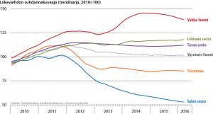 Liikevaihdon suhdannekuvaaja seutukunnittain 2010-2016