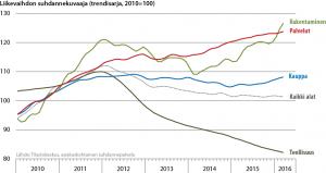 Liikevaihdon suhdannekuvaaja toimialoittain 2010-2016