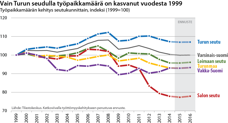 Työpaikkamäärän kehitys seutukunnittain 1999-2016