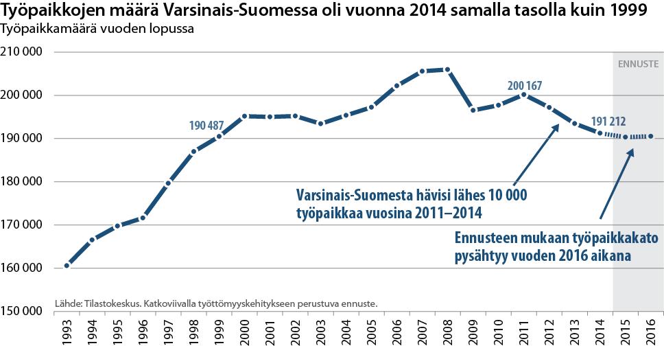 Viivadiagrammi Varsinais-Suomen työpaikkamäärästä 1993-2016