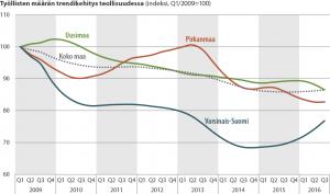 toylliset-indeksi-kehitys-maakunnat