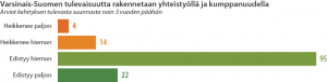Pylväsdiagrammi arvioidusta
