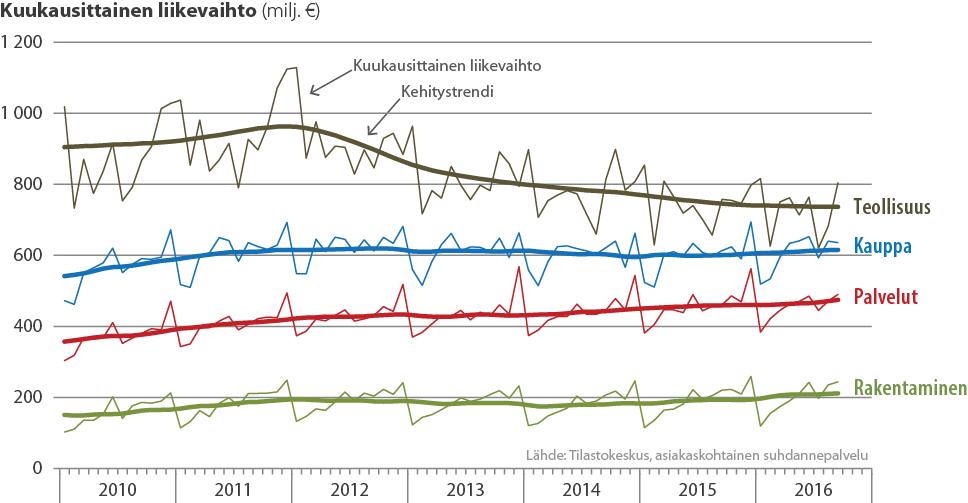 Kuukausittainen liikevaihto toimialoittain 2010-2016