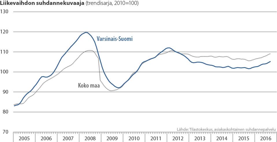Varsinais-Suomen ja koko maan liikevaihdon suhdannekuvaaja 2005-2016