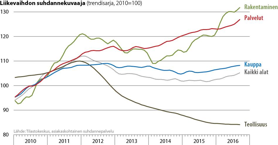 Liikevaihdon kehitys toimialoittain 2010-2016