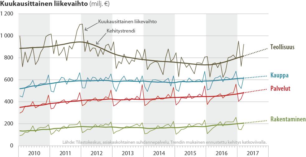 Eri toimialojen kuukausittainen liikevaihto 2010-2017
