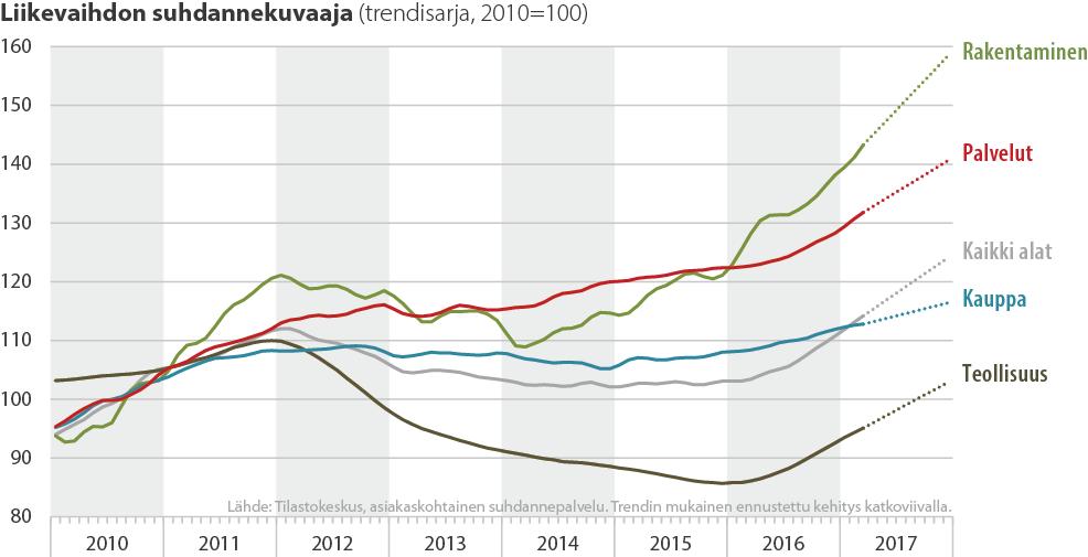 Liikevaihdon suhdannekuvaaja toimialoittain 2010-2017