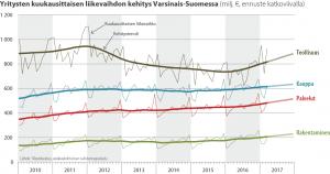 Yritysten kuukausittaisen liikevaihdon kehitys Varsinais-Suomessa 2010-2017