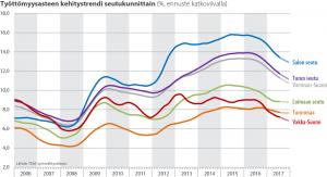 työttömyys kehitys seudut 2017-7e