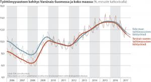 työttömyys kehitys v-s 2017-7e