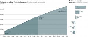 Asukasluvun kehitys Varsinais-Suomessa 2000-2030