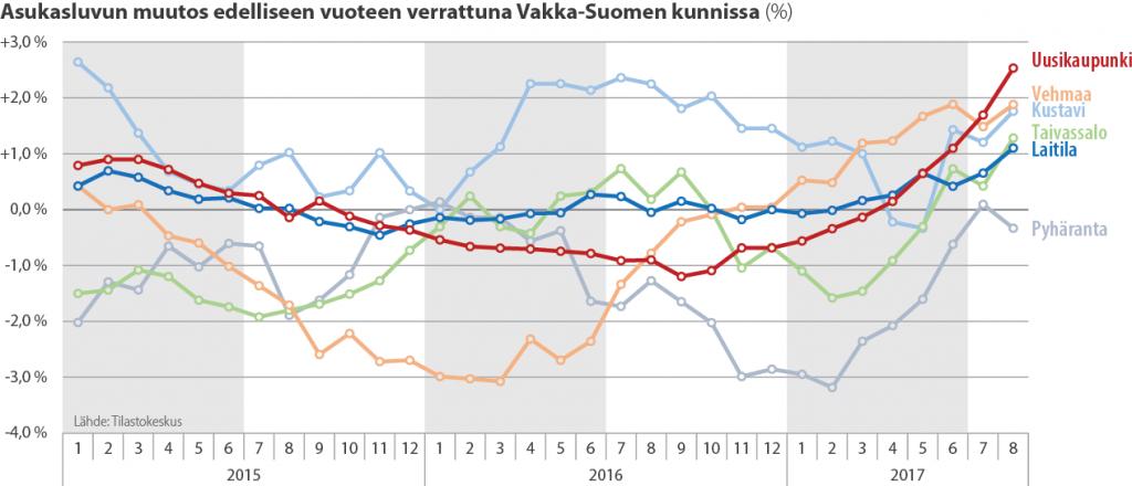 suhteellinen muutos vakka-kunnat 08-2017