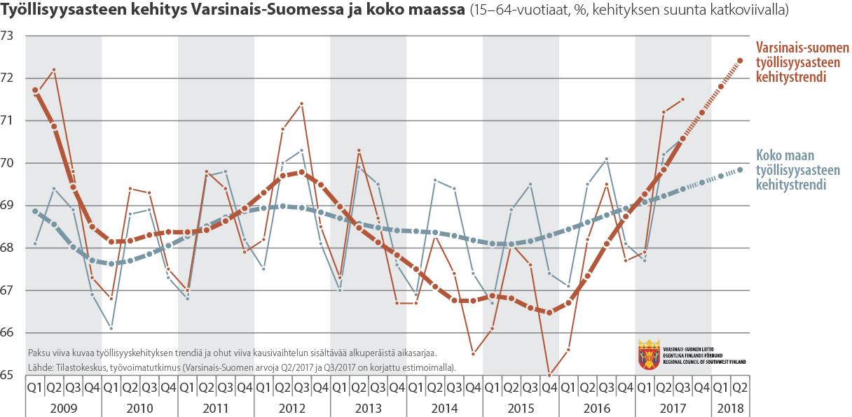 Viivadiagrammi työllisyysasteen kehityksestä Varsinais-Suomessa ja koko maassa 2009-2018