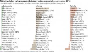 arvonlisäys 2016 toimialat