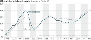 Liikevaihdon suhdannekuvaaja Varsinais-Suomesta ja koko maasta 2005-2018