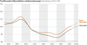 Teollisuuden liikevaihdon suhdannekuvaaja 2010-2018