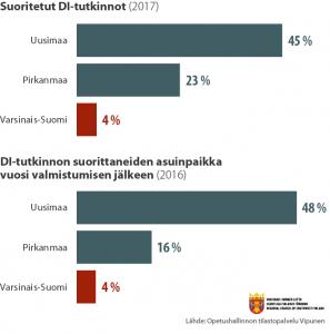 Pylväsdiagrammi suoritettujen DI-tutkintojen määrästä ja valmistuneiden asuinpaikoista