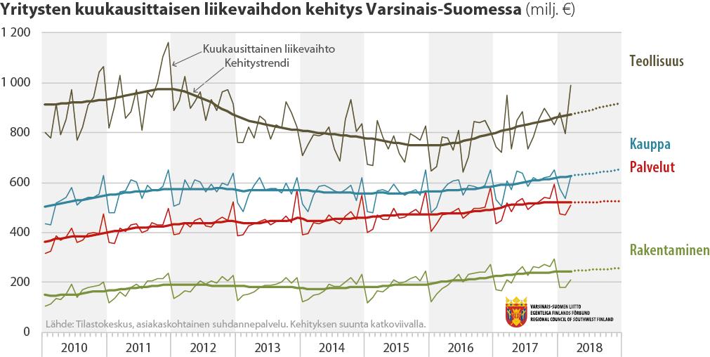 Yritysten kuukausittaisen liikevaihdon kehitys Varsinais-Suomessa