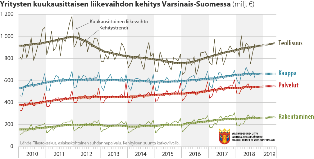 Viivadiagrammi Varsinais-Suomen yritysten liikevaihdon kuukausikehityksestä (2010-2019)