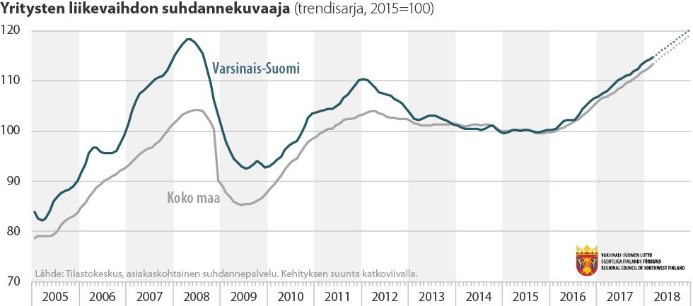Yritysten liikevaihdon suhdannekuvaaja 2005-2018