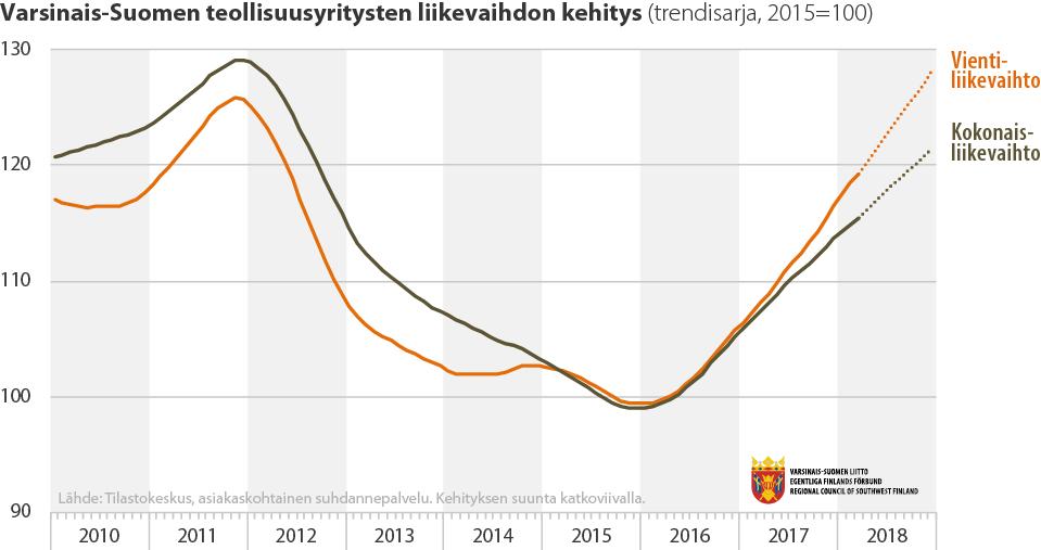 Varsinais-Suomen yritysten liikevaihdon kehitys, vienti- ja kokonaisliikevaihto