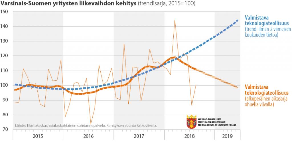 Viivadiagrammi Varsinais-Suomen yritysten liikevaihdon kehityksestä eri toimialoilla (2010-2019)