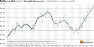 Viivadiagrammi työllisten määrän kehityksestä Varsinais-Suomessa 1998-2019
