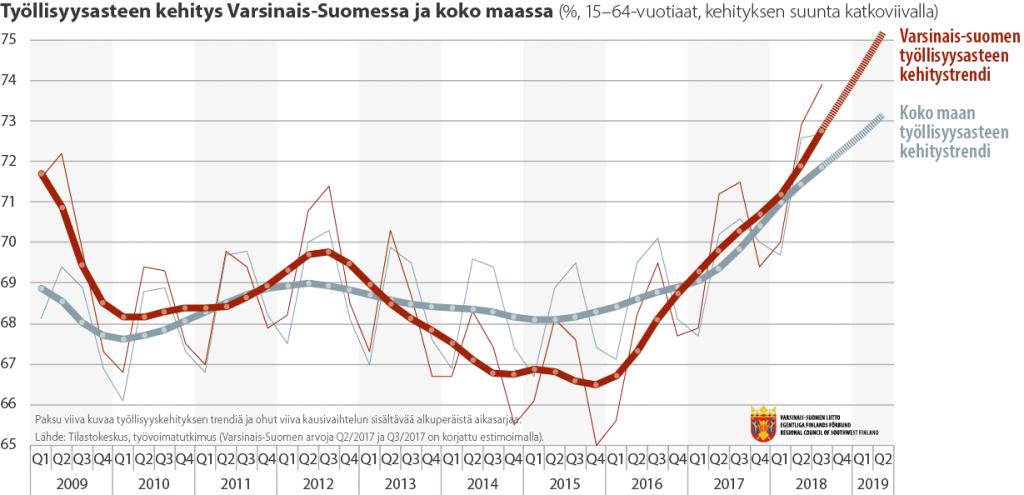 Viivadiagrammi työllisyysasteen kehityksestä Varsinais-Suomessa ja koko maassa 2009-2019