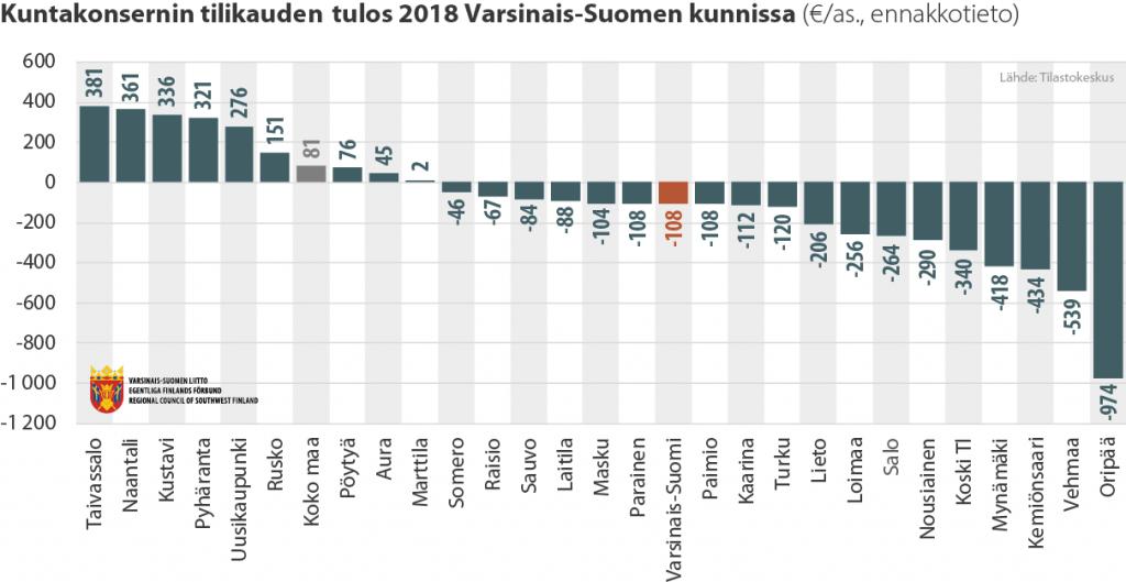Pylväsdiagrammi kuntakonsernin tilikauden tuloksesta Varsinais-Suomen kunnissa 2018
