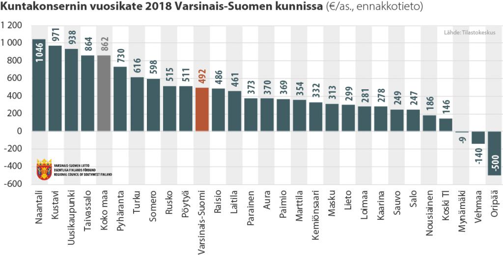 Pylväsdiagrammi kuntakonsernien tilikatteista Varsinais-Suomen kunnissa 2018
