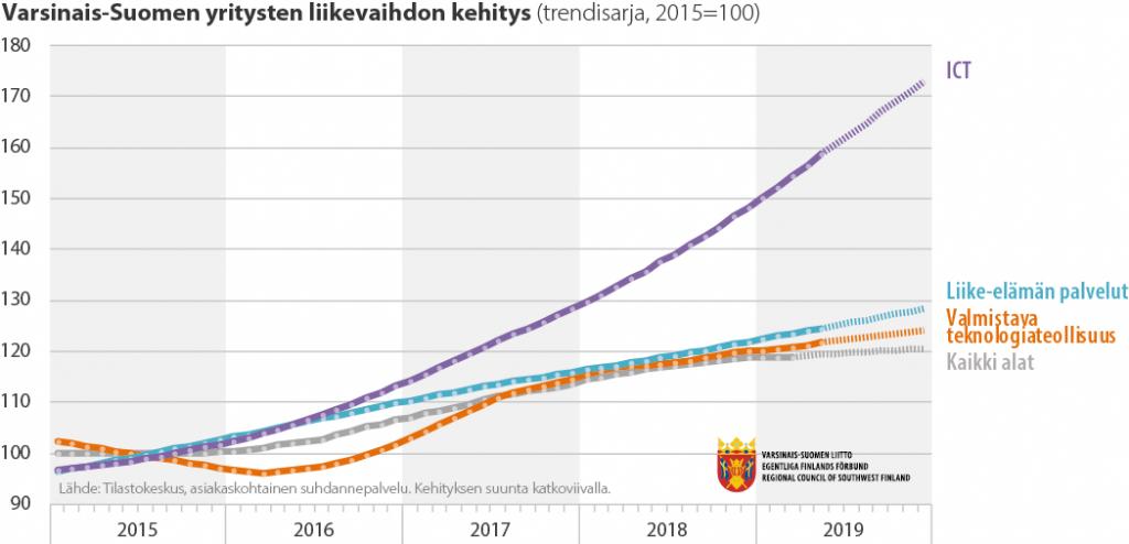 Viivadiagrammi Varsinais-Suomen yritysten liikevaihdon kehityksestä 2015-2019