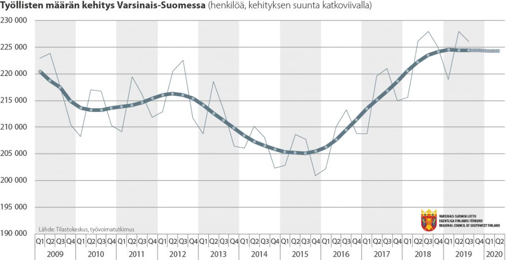 Viivadiagrammi työllisten määrän kehityksestä Varsinais-Suomessa 2009-2019