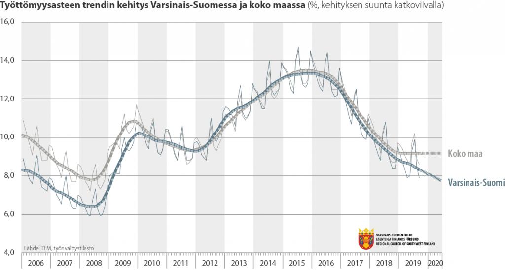 Viivadiagrammi työttömyysasteen trendikehityksestä Varsinais-Suomessa ja koko maassa 2009-2019
