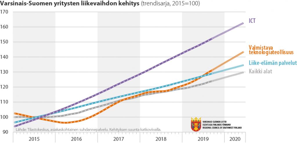 Viivadiagrammi Varsinais-Suomen yritysten liikevaihdon kehityksestä 20165-2020