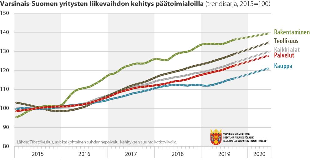 Viivadiagrammi Varsinais-Suomen yritysten liikevaihdon kehityksestä päätoimialoittain 2016-2020