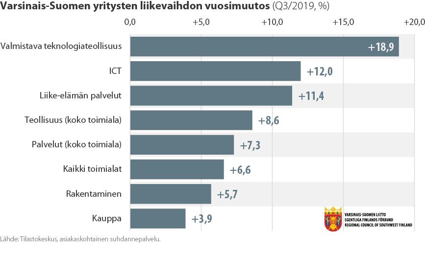 Pylväsdiagrammi Varsinais-Suomen yritysten liikevaihdon vuosimuutoksesta (Q3/2019)