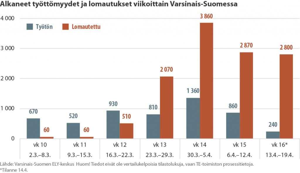 Pylväsdiagrammi viikoittain alkaneista työttymyyksistä ja lomautuksista Varsinais-Suomessa keväällä 2020