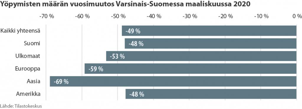 Pylväsdiagrammi yöpymisten määrän muutoksista Varsinais-Suomessa maaliskuussa 2020