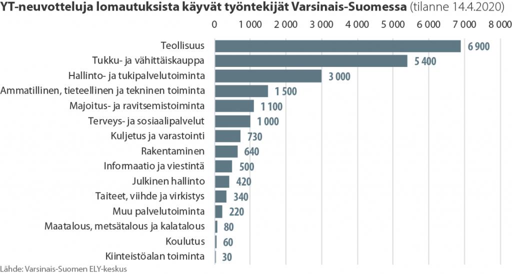 Pylväsdiagrammi YT-neuvotteluja käyvien työntekijöiden määrästä toimialoittain Varsinais-Suomessa