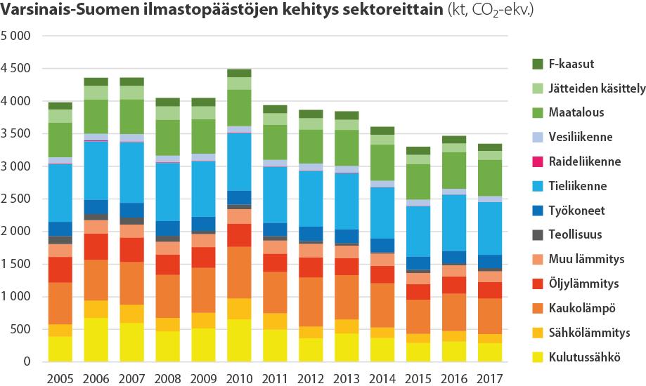 Pylväsdiagrammi Varsinais-Suomen ilmastopäästöistä 2005-2017
