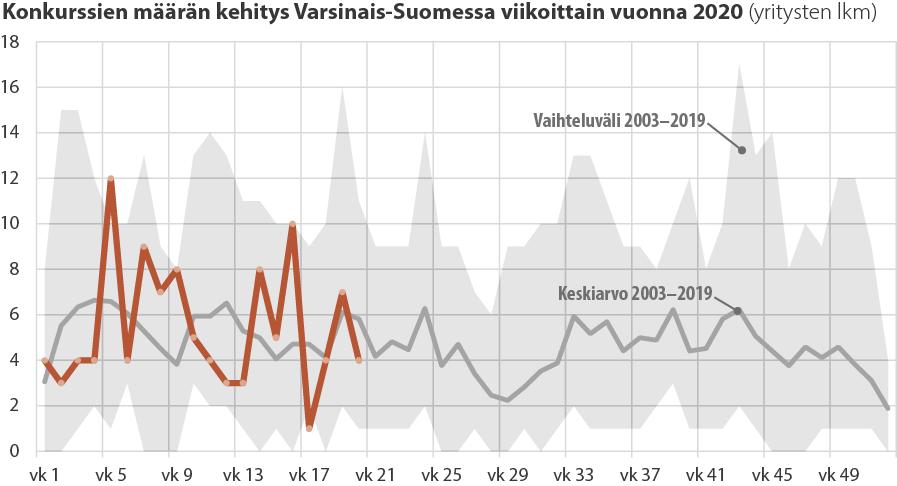 Viivadiagrammi konkurssien määrän kehityksestä viikoittain Varsinais-Suomessa