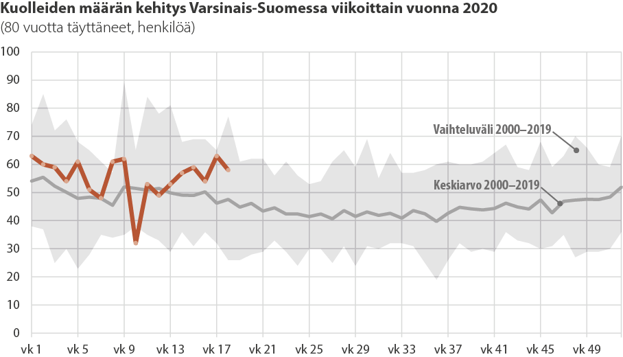 Viivadiagrammi yli 80-vuotiaiden kuolleiden määrästä viikoittain Varsinais-Suomessa