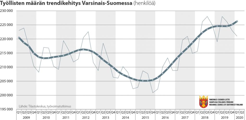 Viivadiagrammi työllisten määrän trendikehityksestä Varsinais-Suomessa 2009-2020