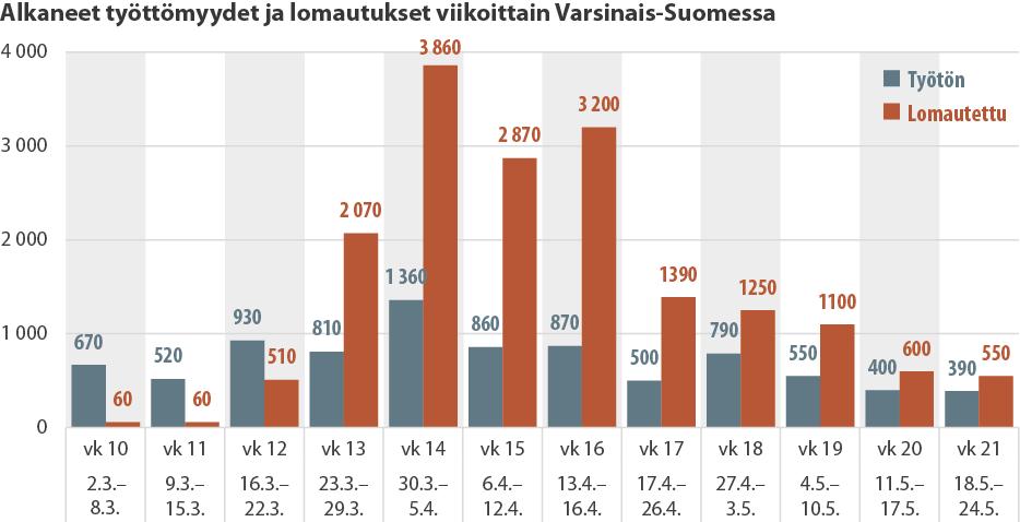 Pylväsdiagrammi viikoittain alkaneista työttömyyksistä ja lomautuksista Varsinais-Suomessa