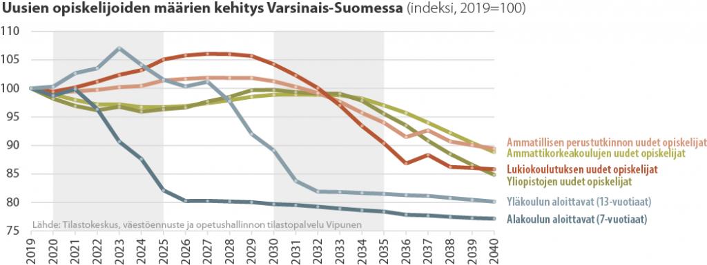 Viivadiagrammi uusien opiskelijoiden määrän kehityksestä Varsinais-Suomessa 2019-2040